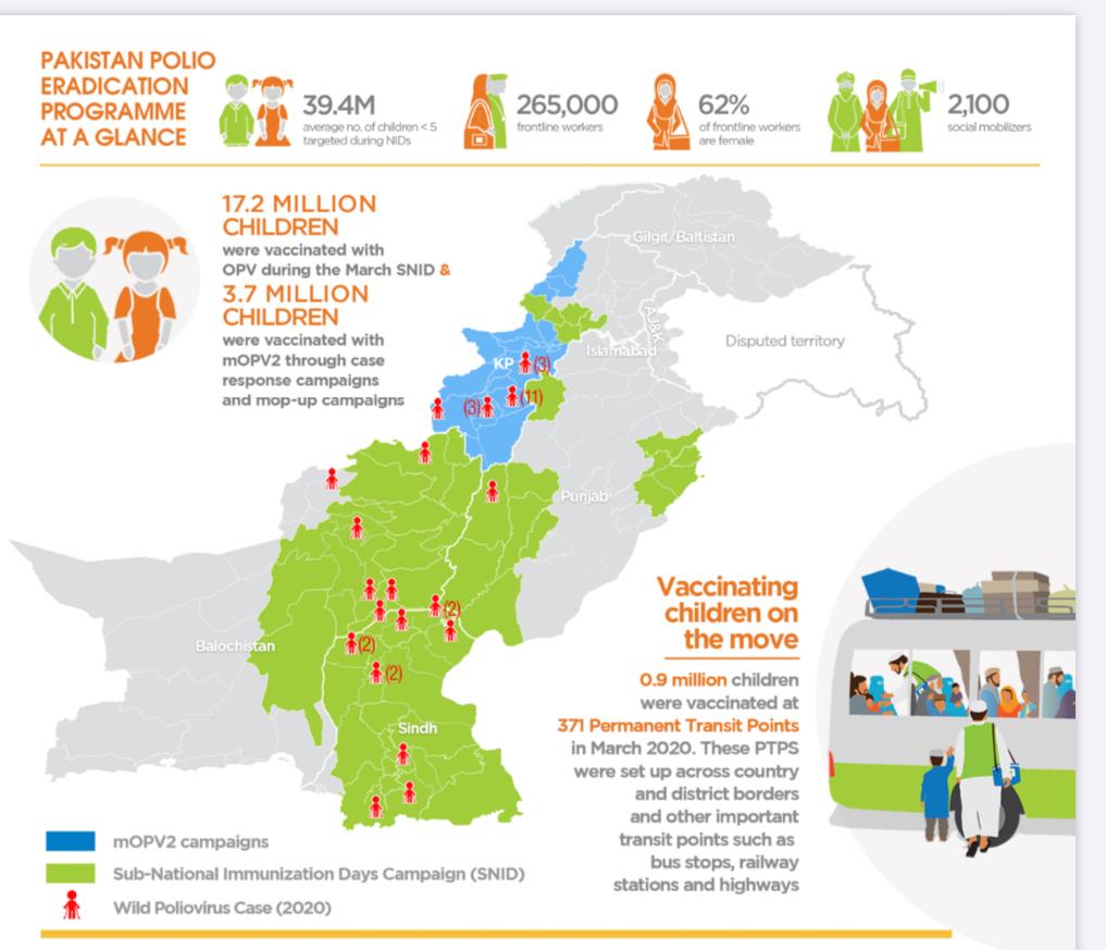 Pakistan's polio eradication programme
